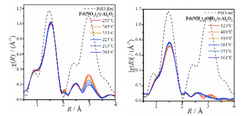 Fourier transformed Pd K-edge EXAFS data collected during calcination treatment, showing nucleation and growth of PdO illustration