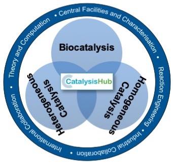 Catalysis Hub collaboration motif