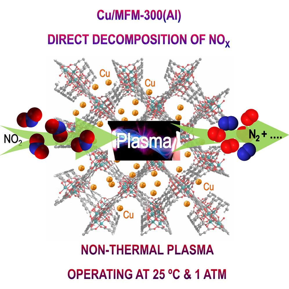 Catalytic decomposition of NO2 over a copper-decorated metal–organic framework by non-thermal plasma