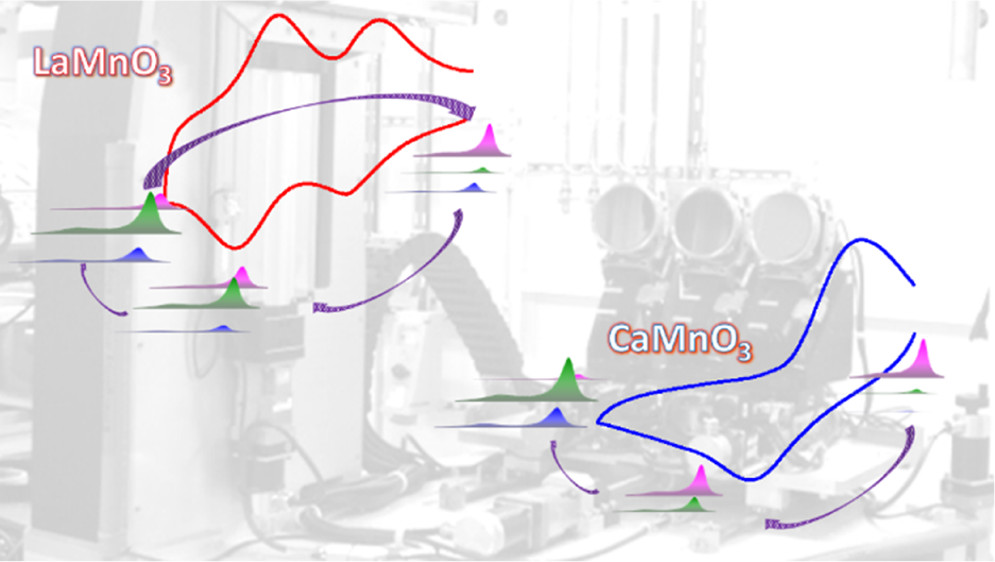 Relationship between Mn Oxidation State Changes and Oxygen Reduction Activity
