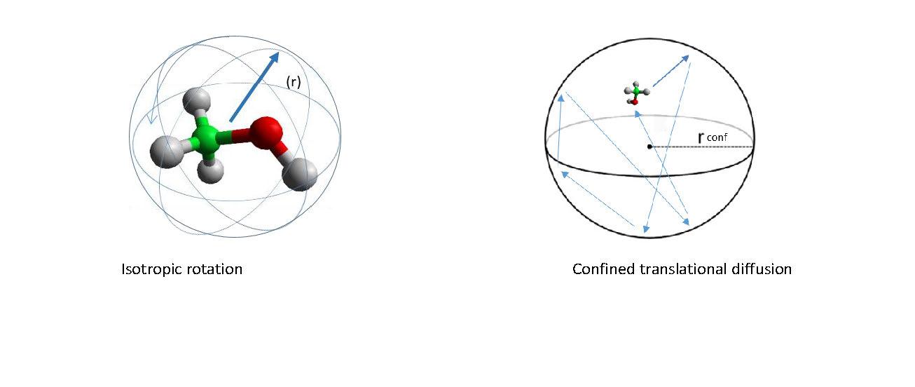 Methanol dynamics in H-ZSM-5 with Si/Al ratio of 25: a quasi-elastic neutron scattering QENS study